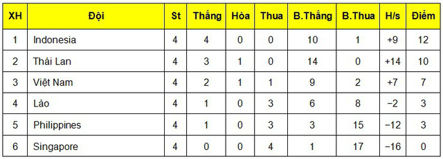 Thua Indonesia 0-1, U19 Việt Nam hẹp cửa đi tiếp tại giải U19 AFF 2018 - Ảnh 3.