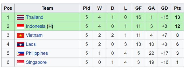 Hòa Singapore, U19 Việt Nam chia tay giải U19 Đông Nam Á từ vòng bảng - Ảnh 2.