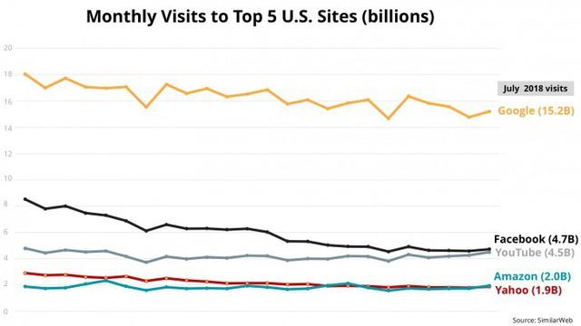 Lượng truy cập vào Facebook giảm gần 50% sau 2 năm - Ảnh 1.