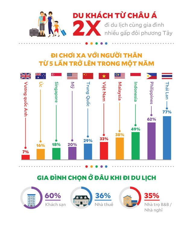 Du lịch gia đình: Du khách châu Á chịu đi nhiều gấp đôi du khách châu Âu - Ảnh 1.