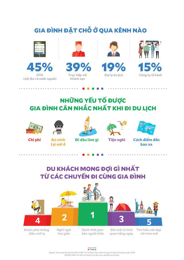 Du lịch gia đình: Du khách châu Á chịu đi nhiều gấp đôi du khách châu Âu - Ảnh 3.