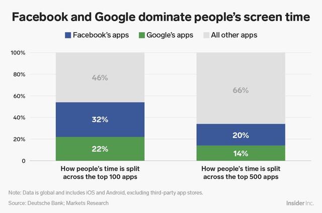 Facebook đang chi phối cuộc sống của chúng ta đáng sợ như thế nào? - Ảnh 1.