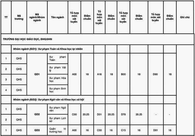 """Điểm chuẩn các trường Sư phạm năm 2018: Ngành """"kịch sàn"""", ngành cao chót vót - Ảnh 5."""