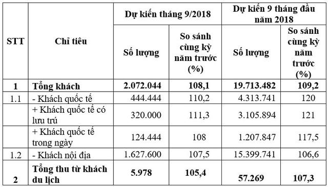 Gần 20 triệu lượt du khách tới Hà Nội 9 tháng đầu năm 2018 - Ảnh 1.