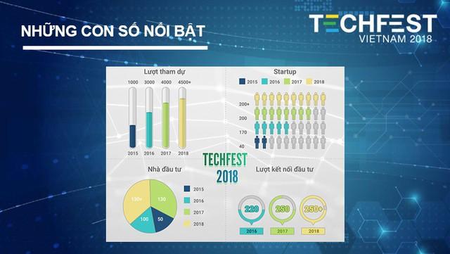 3 điểm mới hứa hẹn hút khách ở Techfest Vietnam 2018 - Ảnh 2.