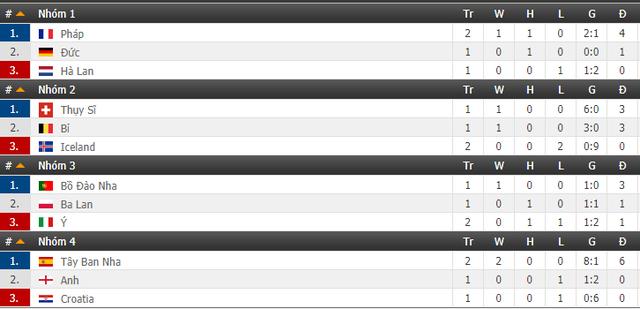 Bảng xếp hạng UEFA Nations League: Italy, Croatia nguy cơ xuống hạng - Ảnh 2.