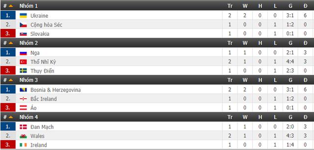 Bảng xếp hạng UEFA Nations League: Italy, Croatia nguy cơ xuống hạng - Ảnh 3.