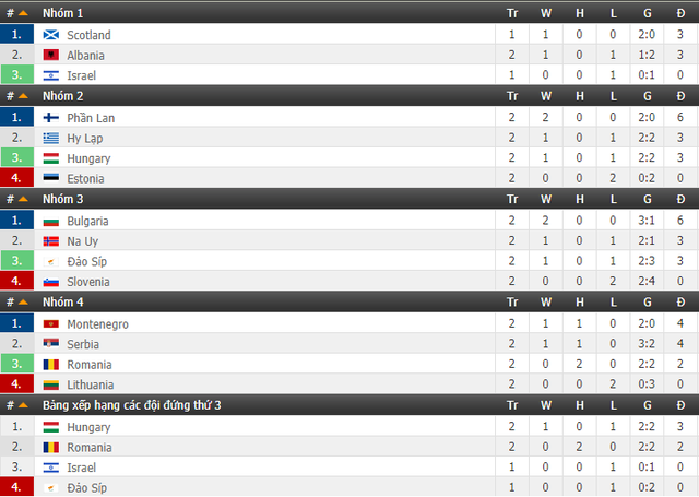 Bảng xếp hạng UEFA Nations League: Italy, Croatia nguy cơ xuống hạng - Ảnh 4.