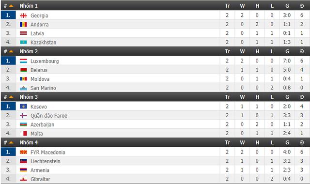 Bảng xếp hạng UEFA Nations League: Italy, Croatia nguy cơ xuống hạng - Ảnh 5.