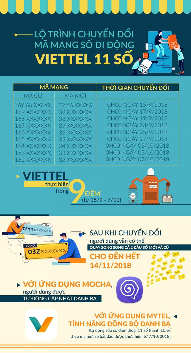 00h00 ngày mai (15/9), các nhà mạng bắt đầu chuyển đổi thuê bao 11 số sang 10 số - Ảnh 1.