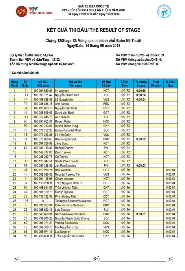 Tổng hợp chặng 12 giải xe đạp VTV Cup Tôn Hoa Sen 2018: Im Jaeyeon nhất chặng, củng cố áo xanh! - Ảnh 4.