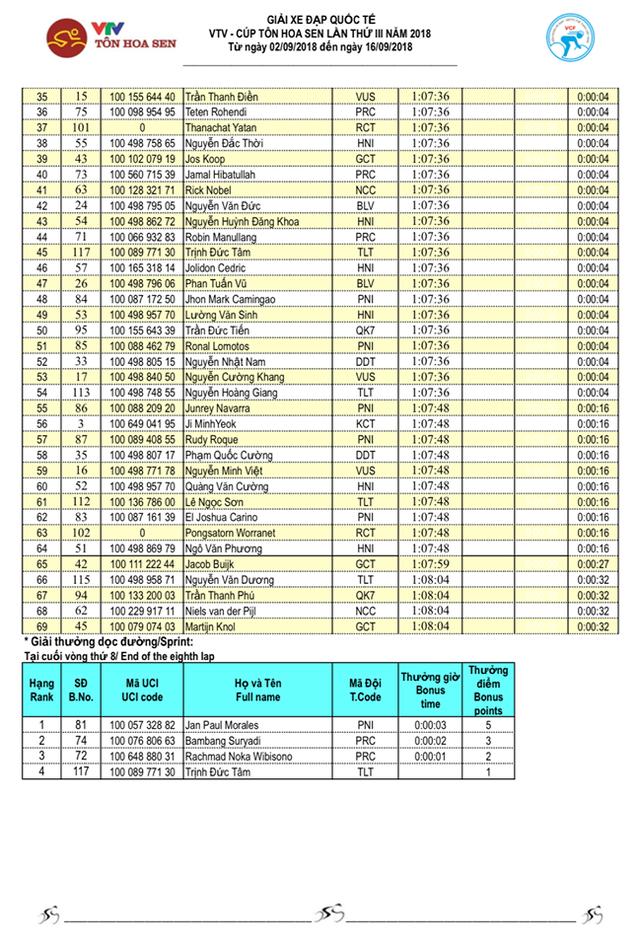 Tổng hợp chặng 12 giải xe đạp VTV Cup Tôn Hoa Sen 2018: Im Jaeyeon nhất chặng, củng cố áo xanh! - Ảnh 5.