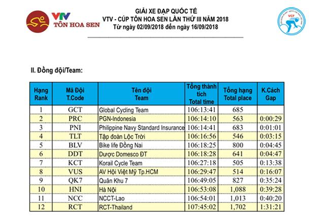 Tổng hợp chặng 12 giải xe đạp VTV Cup Tôn Hoa Sen 2018: Im Jaeyeon nhất chặng, củng cố áo xanh! - Ảnh 8.