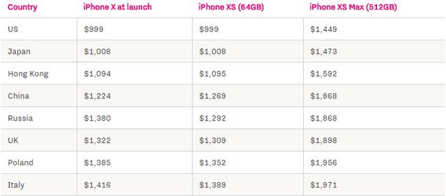 Quốc gia nào bán iPhone XS và XS Max giá rẻ nhất? - Ảnh 1.