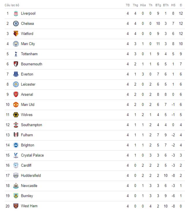 Lịch trực tiếp bóng đá Ngoại hạng Anh vòng 5: Tottenham đọ sức Liverpool, Man Utd gặp khó - Ảnh 2.