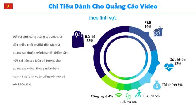 Bất ngờ với sức hấp dẫn của quảng cáo video đối với người dùng Internet Việt Nam - Ảnh 2.