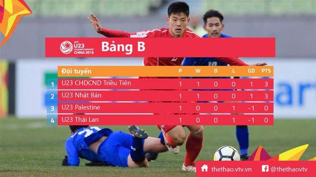 U23 Thái Lan - U23 Nhật Bản: Chờ đợi bất ngờ (18h00 ngày 13/1 trực tiếp trên VTV6) - Ảnh 3.