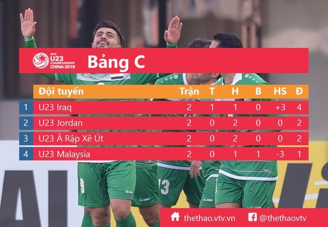 Kết quả thi đấu VCK U23 châu Á 2018 ngày 13/01: U23 Thái Lan chính thức bị loại, U23 Nhật Bản giành vé sớm - Ảnh 4.