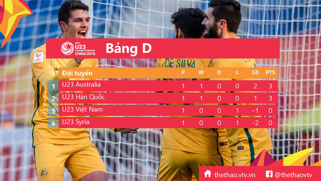 Lịch thi đấu và trực tiếp bóng đá U23 châu Á 2018, ngày 14/01: U23 Việt Nam – U23 Australia, U23 Syria – U23 Hàn Quốc - Ảnh 3.