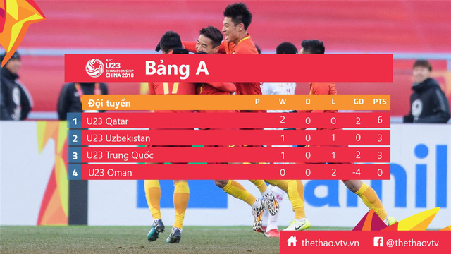 Kết quả, BXH bảng A sau lượt trận thứ 2 VCK U23 châu Á 2018 - Ảnh 3.
