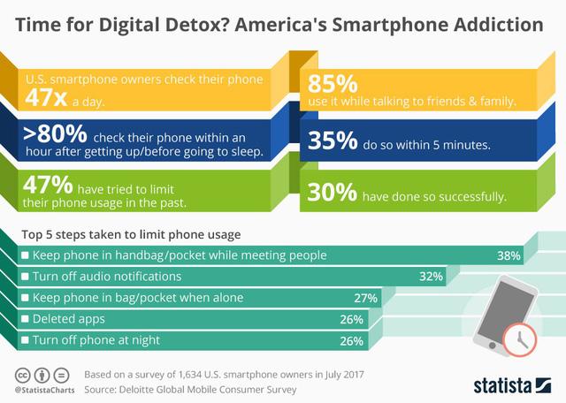 Đâu là cách để chúng ta có thể rời xa chiếc smartphone của mình? - Ảnh 2.