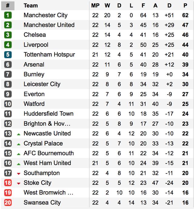 Kết quả, BXH Ngoại hạng Anh sau vòng 22: Man City, MU trở lại mạch thắng, Arsenal níu chân Chelsea! - Ảnh 4.