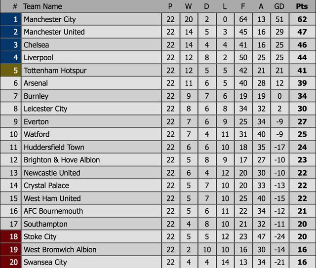 Lịch thi đấu, BXH trước vòng 23 Ngoại hạng Anh: Tâm điểm Liverpool – Man City - Ảnh 4.