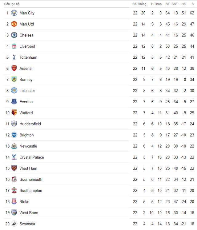 Lịch trực tiếp bóng đá Ngoại hạng Anh vòng 23: Liverpool cản bước được Man City? - Ảnh 2.
