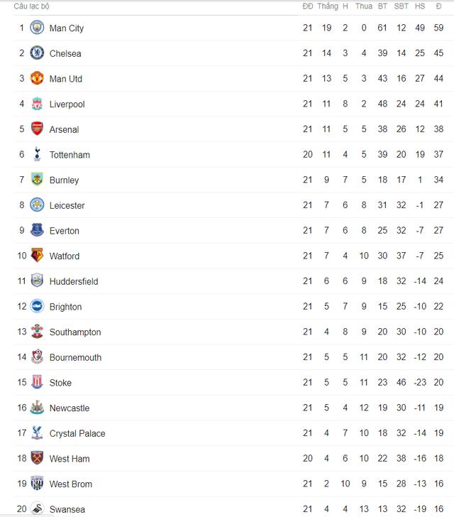 Lịch trực tiếp bóng đá Ngoại hạng Anh vòng 22: Derby Arsenal - Chelsea chào năm mới 2018 - Ảnh 2.