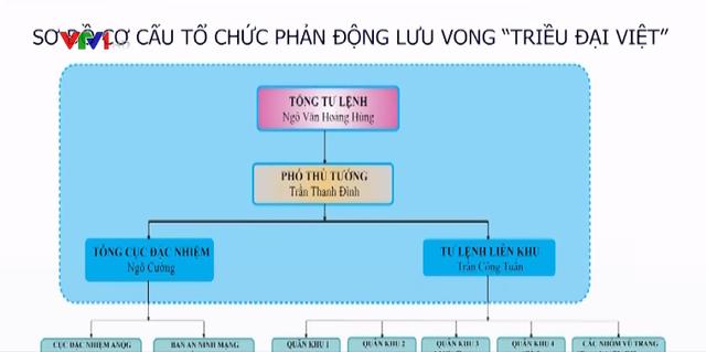 Triều Đại Việt - tổ chức mới chống phá Nhà nước Việt Nam - Ảnh 1.