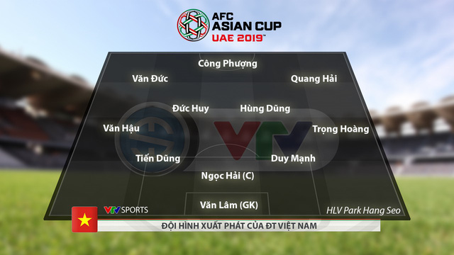 CHÍNH THỨC: Đội hình xuất phát ĐT Việt Nam gặp ĐT Iran tại Asian Cup 2019 - Ảnh 1.