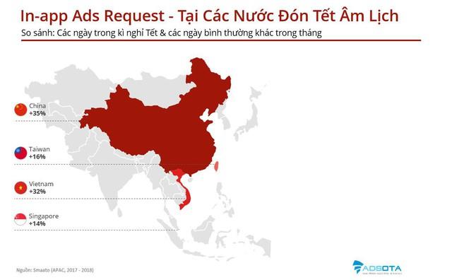 Nhờ Tết, nền quảng cáo di động Việt Nam vượt Nhật Bản, Hàn Quốc - Ảnh 1.