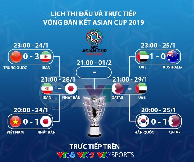 Lịch thi đấu và trực tiếp vòng bán kết Asian Cup 2019: Iran - Nhật Bản, Qatar - UAE - Ảnh 1.