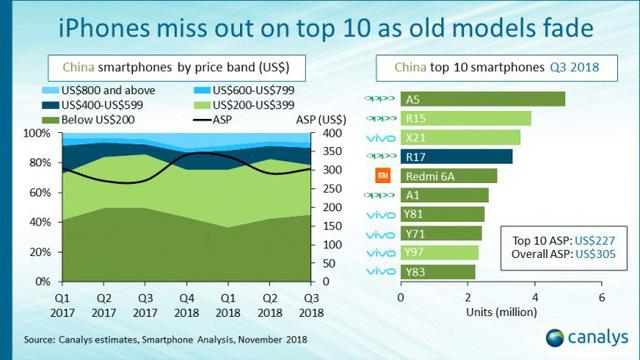 Chỉ xếp thứ 5 về doanh số bán smartphone, nhưng Apple lại đứng số 1 về doanh thu tại Trung Quốc - Ảnh 3.