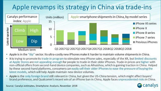 Chỉ xếp thứ 5 về doanh số bán smartphone, nhưng Apple lại đứng số 1 về doanh thu tại Trung Quốc - Ảnh 2.
