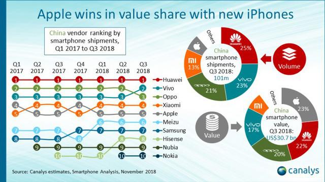 Chỉ xếp thứ 5 về doanh số bán smartphone, nhưng Apple lại đứng số 1 về doanh thu tại Trung Quốc - Ảnh 1.