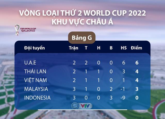 [KT] ĐT Việt Nam 1-0 ĐT Malaysia: Quang Hải tỏa sáng, ĐT Việt Nam giành 3 điểm quan trọng! - Ảnh 2.
