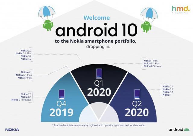 Người dùng smartphone Nokia 8.1 đã có thể cập nhật lên Android 10 - Ảnh 2.