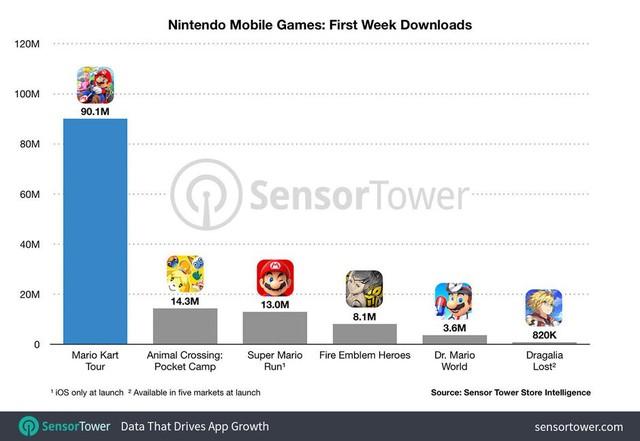 Mario Kart Tour - Game di động được tải về nhiều nhất của Nintendo từ trước đến nay - Ảnh 1.