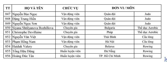 Danh sách Đoàn thể thao Việt Nam tham dự SEA Games 30 - Ảnh 20.