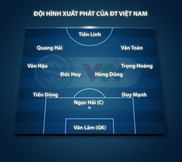 Đội hình xuất phát ĐT Việt Nam gặp ĐT Indonesia: Tiến Linh, Đức Huy đá chính, Công Phượng dự bị - Ảnh 1.