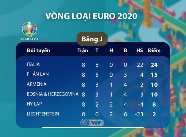 ĐT Liechtenstein 0 - 5 ĐT Italia: Mưa bàn thắng (Bảng J, Vòng loại EURO 2020) - Ảnh 1.