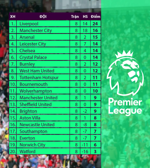 Lịch thi đấu, BXH vòng 9 Ngoại hạng Anh: Trận cầu tâm điểm Man Utd - Liverpool - Ảnh 2.