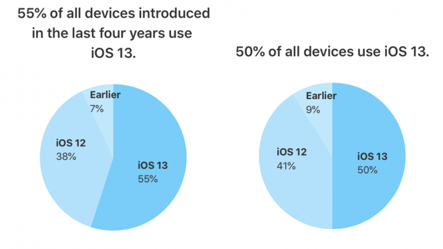 50% thiết bị iPhone đã nâng cấp lên iOS 13 - ảnh 1