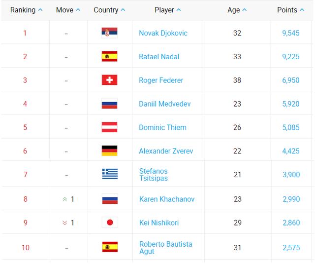 Nadal hoãn trăng mật, quyết đòi ngôi số 1 của Djokovic - Ảnh 2.