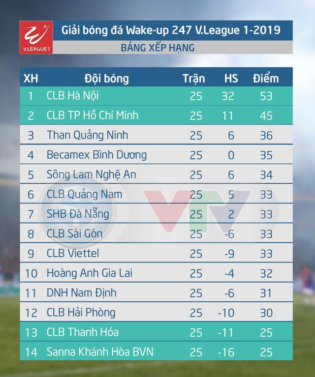 CẬP NHẬT Kết quả, BXH vòng 25 V.League 2019: HAGL, CLB Viettel và DNH Nam Định đã chính thức trụ hạng - Ảnh 2.