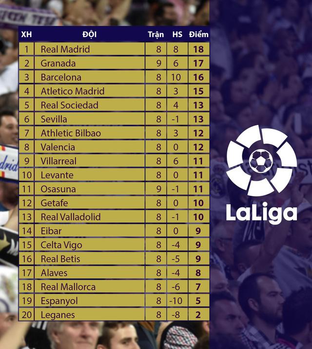 Lịch thi đấu, kết quả, BXH Vòng 9 La Liga: Hiện tượng Granada tạm chiếm vị trí nhì bảng! - Ảnh 3.
