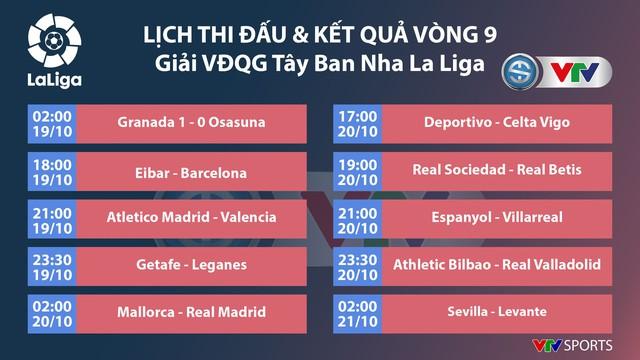 Lịch thi đấu, kết quả, BXH Vòng 9 La Liga: Hiện tượng Granada tạm chiếm vị trí nhì bảng! - Ảnh 2.