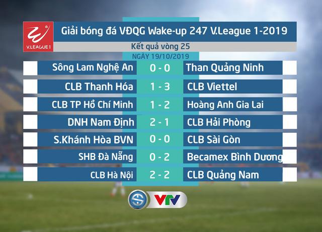 Kết quả, Bảng xếp hạng vòng 25 V.League 2019: CLB Thanh Hóa và S.Khánh Hòa BVN tranh suất đá play-off - Ảnh 1.