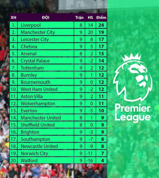 Lịch thi đấu, BXH Vòng 9 Ngoại hạng Anh: Manchester City tạm thu ngắn cách biệt với Liverpool - Ảnh 6.